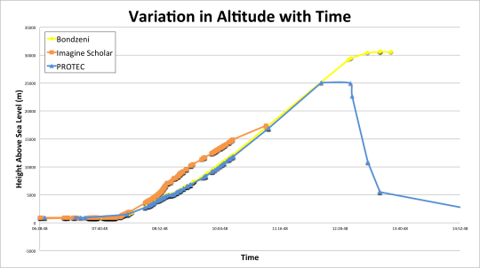 Altitude with Time
